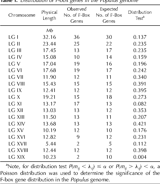 Table I. Distribution of F-box genes in the Populus genome