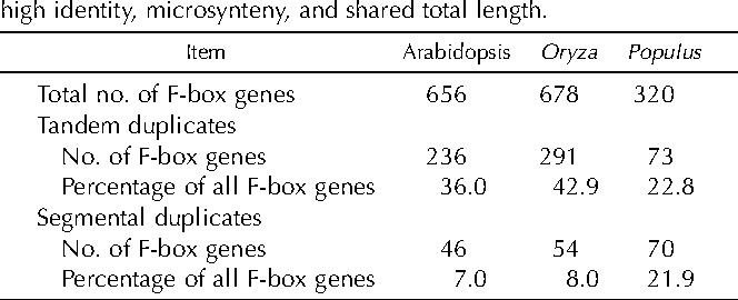 Table II. Number of F-box genes resulting from segmental and tandem duplications in Arabidopsis, Oryza, and Populus genomes Segmental duplications are subchromosomal DNA segments with high identity, microsynteny, and shared total length.