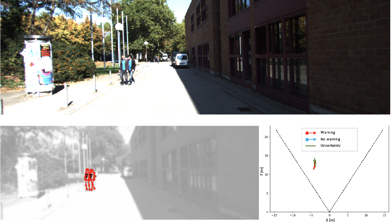 Figure 2 for Perceiving Humans: from Monocular 3D Localization to Social Distancing