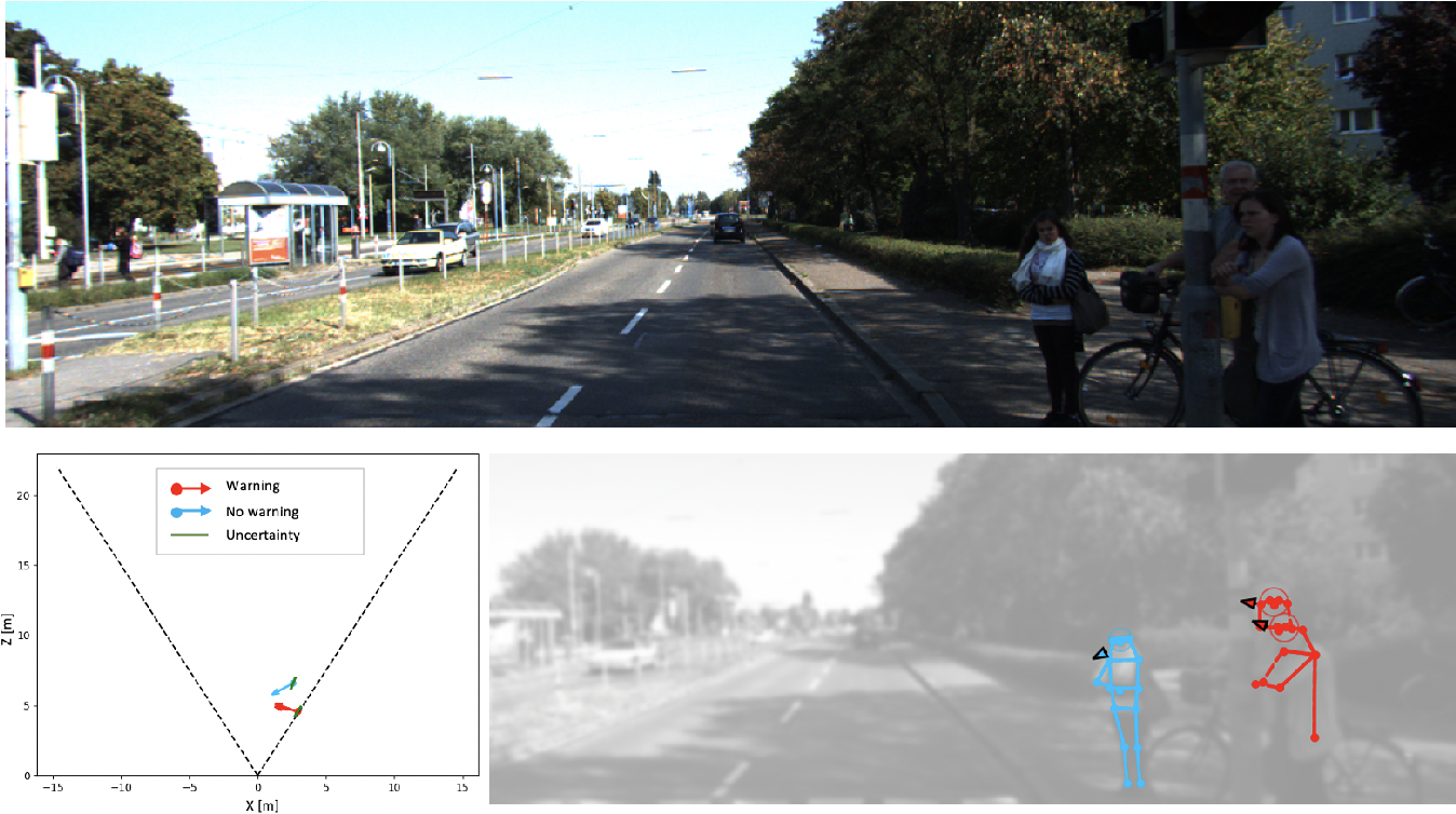 Figure 3 for Perceiving Humans: from Monocular 3D Localization to Social Distancing
