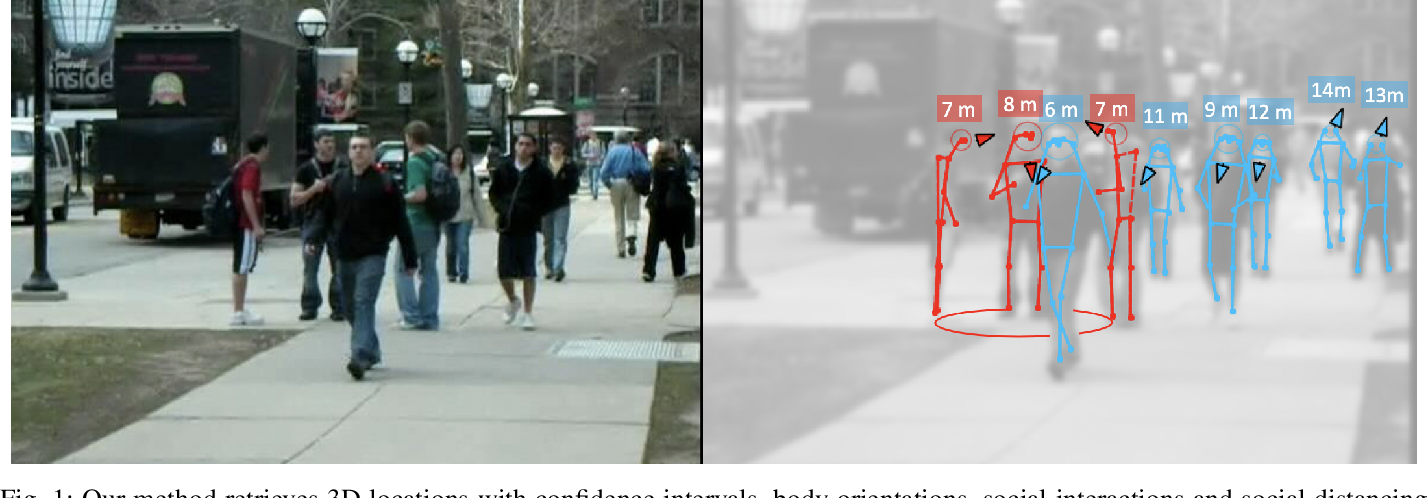 Figure 1 for Perceiving Humans: from Monocular 3D Localization to Social Distancing