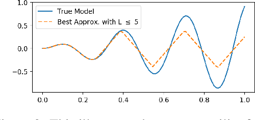 Figure 2 for Diagnostic Curves for Black Box Models