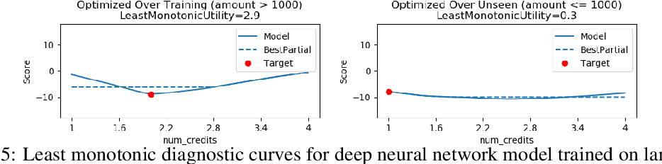 Figure 4 for Diagnostic Curves for Black Box Models