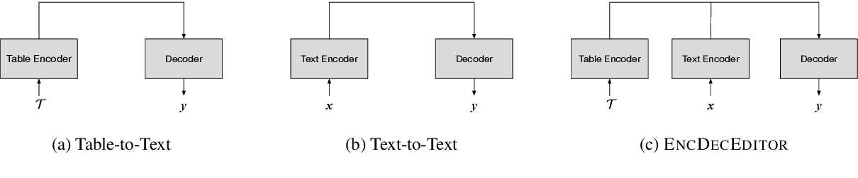 Figure 4 for Fact-based Text Editing