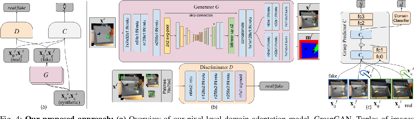 Figure 4 for Using Simulation and Domain Adaptation to Improve Efficiency of Deep Robotic Grasping