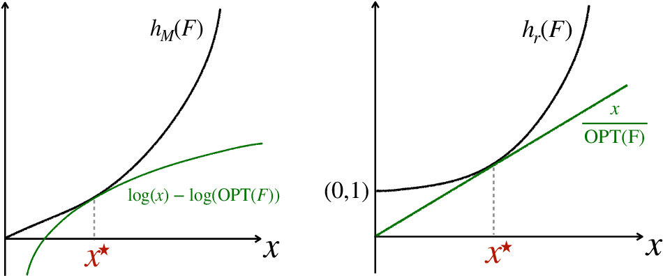 Figure 1 for Robust Learning of Optimal Auctions