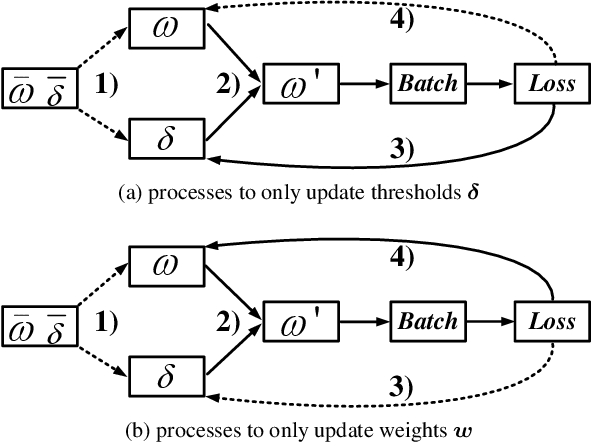Figure 1 for Simultaneously Optimizing Weight and Quantizer of Ternary Neural Network using Truncated Gaussian Approximation