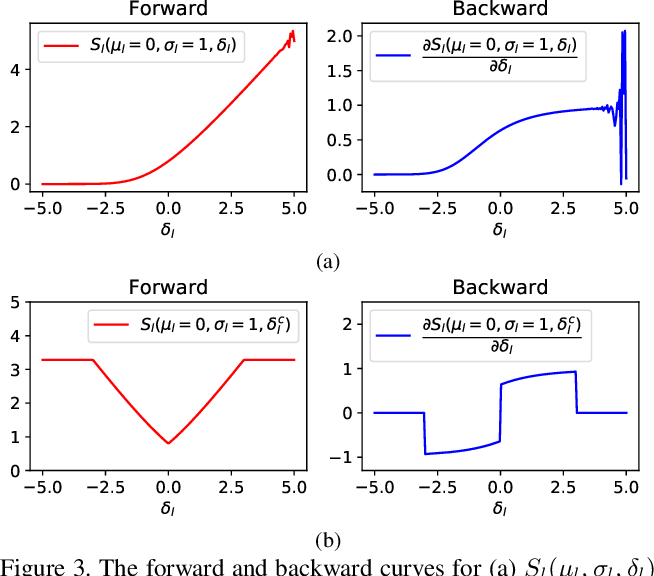 Figure 4 for Simultaneously Optimizing Weight and Quantizer of Ternary Neural Network using Truncated Gaussian Approximation
