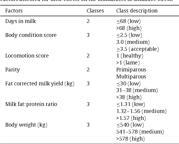 Table 1 Factors assessed for their effects on the biomarkers of oxidative stress.