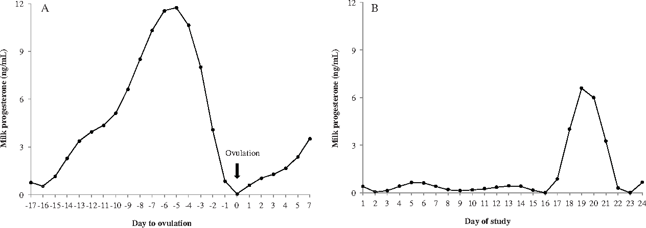 Fig. 1. Example of progesterone profile of an ovulated (A; Cow 1142) and (day 0).