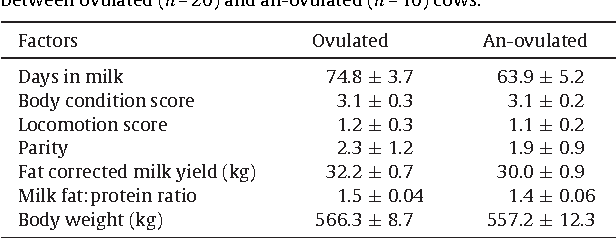 Table 2 Mean (±SEM) of days in milk, body condition score, locomotion score, parity, fat corrected milk yield, milk fat protein ratio, and body weight between ovulated (n = 20) and an-ovulated (n = 10) cows.