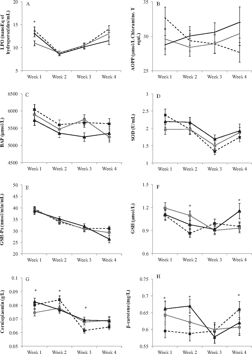 Fig. 4. Graphs illustrating the effects of fat protein ratio [categorized as lo on the oxidative stress biomarkers. *The significant interaction effect of f