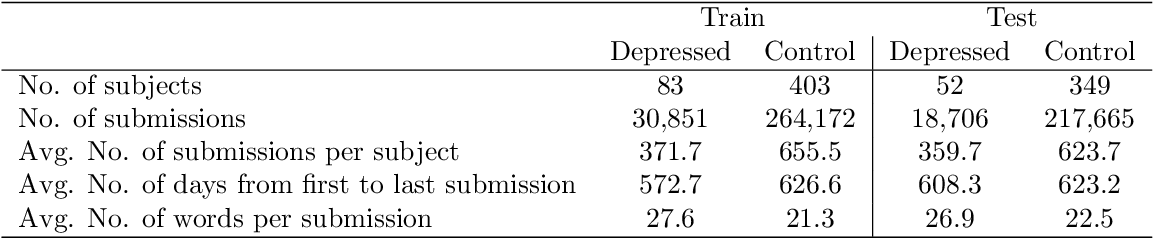 Figure 2 for A Text Classification Framework for Simple and Effective Early Depression Detection Over Social Media Streams