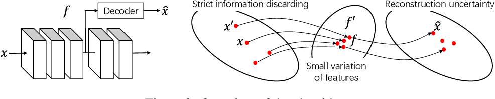 Figure 2 for Quantifying Layerwise Information Discarding of Neural Networks