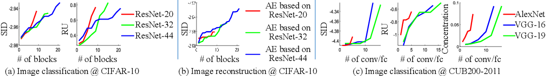 Figure 3 for Quantifying Layerwise Information Discarding of Neural Networks