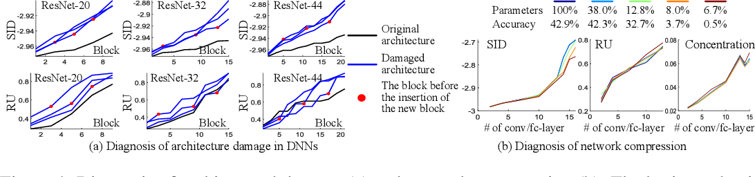 Figure 4 for Quantifying Layerwise Information Discarding of Neural Networks
