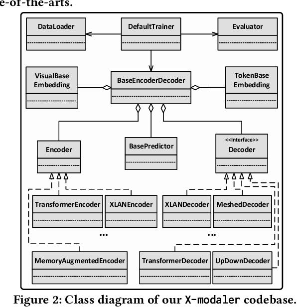 Figure 3 for X-modaler: A Versatile and High-performance Codebase for Cross-modal Analytics