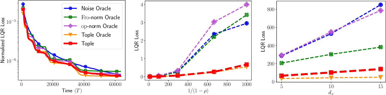 Figure 1 for Task-Optimal Exploration in Linear Dynamical Systems