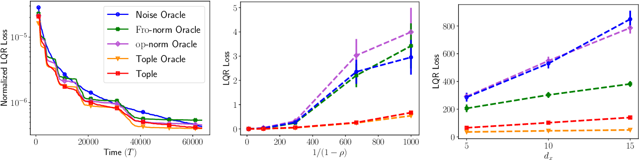 Figure 2 for Task-Optimal Exploration in Linear Dynamical Systems
