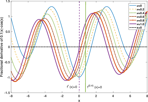 Figure 1 for Adaptive fractional order graph neural network