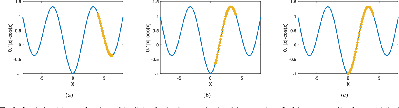 Figure 3 for Adaptive fractional order graph neural network