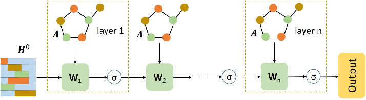 Figure 4 for Adaptive fractional order graph neural network