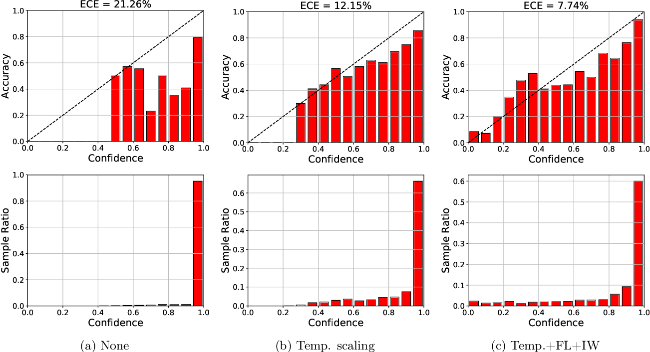Figure 4 for Calibrated Prediction with Covariate Shift via Unsupervised Domain Adaptation