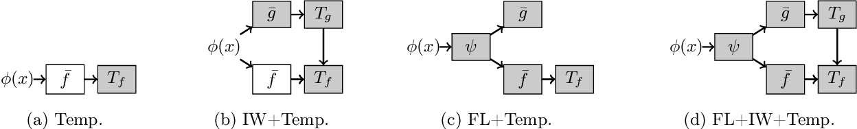 Figure 1 for Calibrated Prediction with Covariate Shift via Unsupervised Domain Adaptation