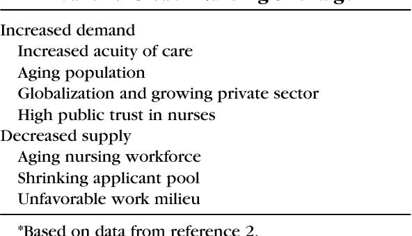 global nursing shortage
