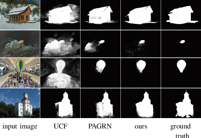 Figure 1 for Depthwise Non-local Module for Fast Salient Object Detection Using a Single Thread