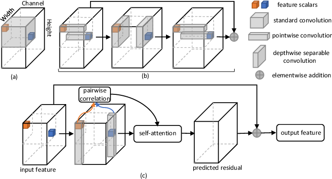 Figure 2 for Depthwise Non-local Module for Fast Salient Object Detection Using a Single Thread