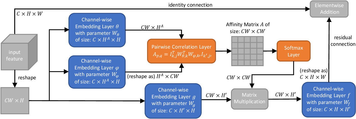 Figure 3 for Depthwise Non-local Module for Fast Salient Object Detection Using a Single Thread