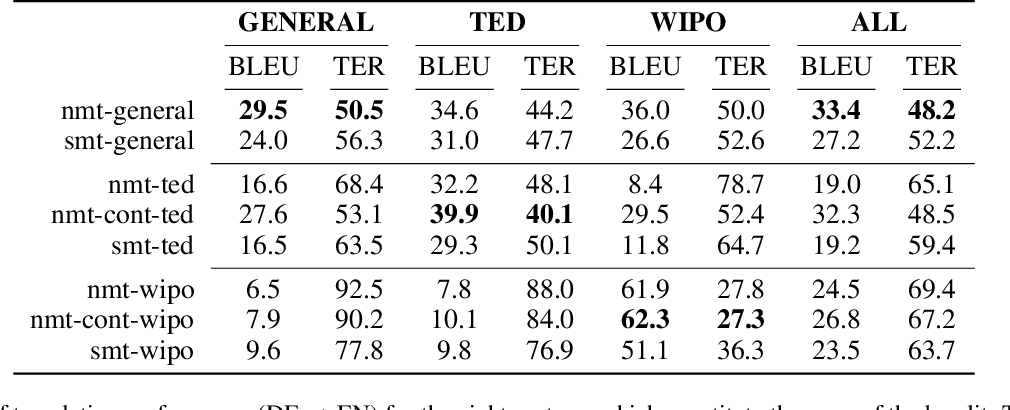 Figure 1 for Machine Translation System Selection from Bandit Feedback