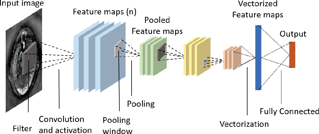 Figure 3 for Deep learning for photoacoustic imaging: a survey
