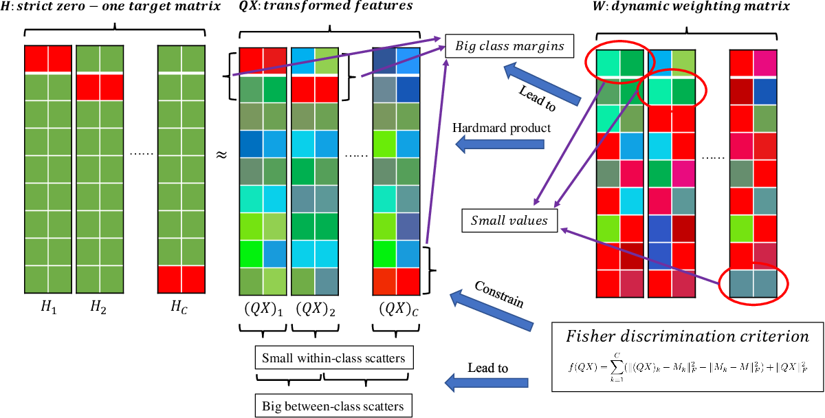 Figure 1 for Fisher Discriminative Least Square Regression with Self-Adaptive Weighting for Face Recognition