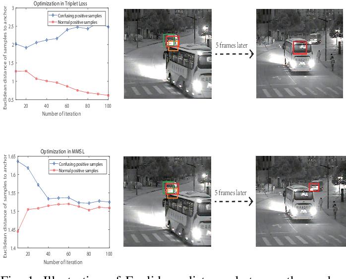 Figure 1 for M$^5$L: Multi-Modal Multi-Margin Metric Learning for RGBT Tracking