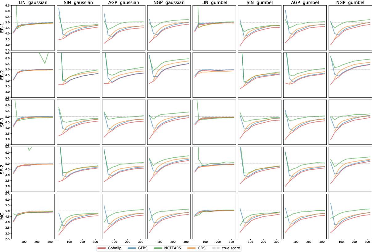 Figure 3 for Structure learning in polynomial time: Greedy algorithms, Bregman information, and exponential families