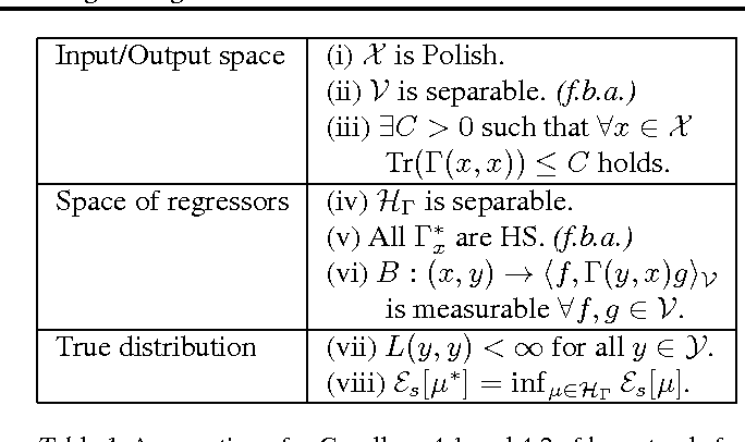 Figure 1 for Conditional mean embeddings as regressors - supplementary