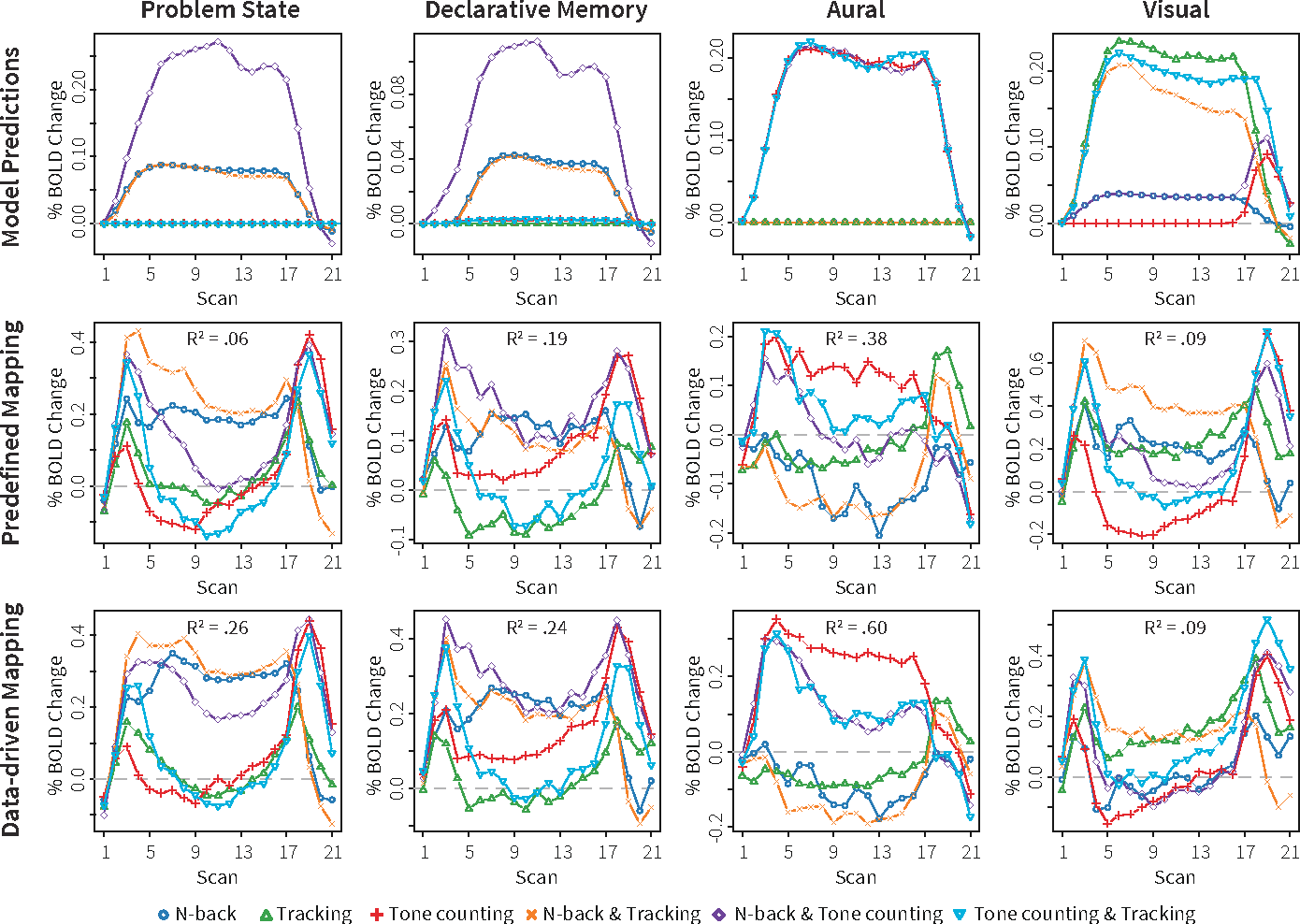 A DataDriven Mapping Of Five ACTR Modules On The Brain Semantic - Data driven mapping