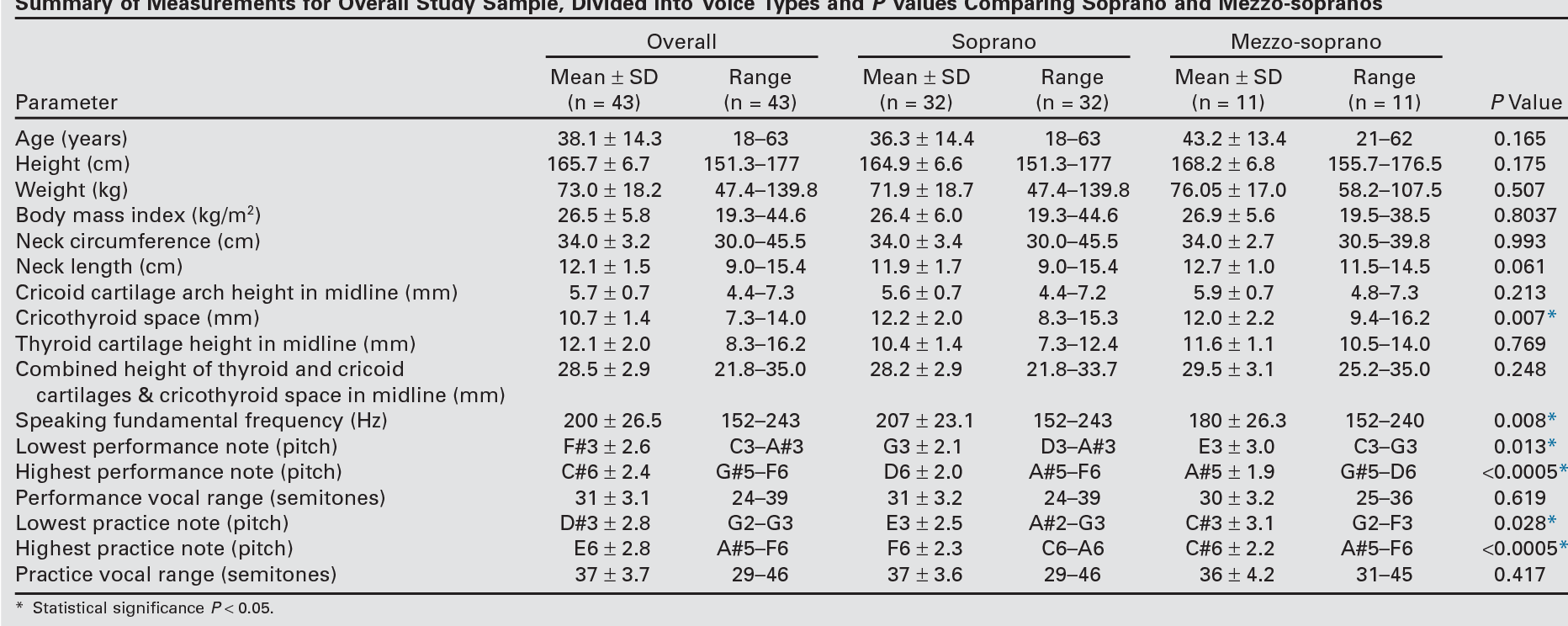 Table 1 from Relationship of the Cricothyroid Space with Vocal Range