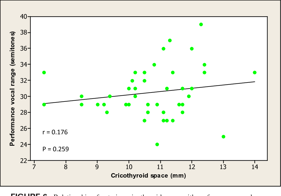 relationship of anterior cricothyroid space with performance vocal range