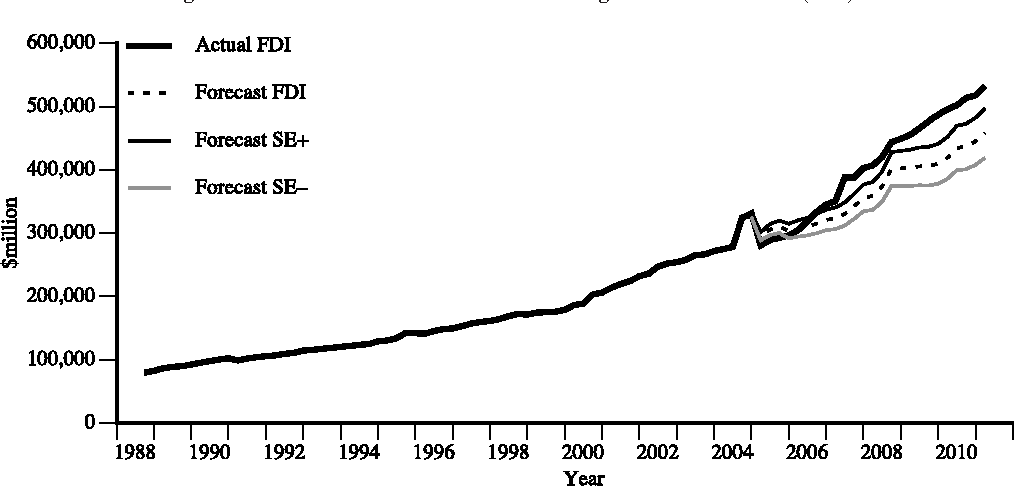 Foreign Direct Investment In Australia Following The Australia Us