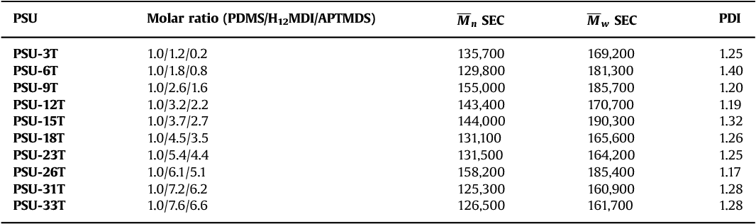 Table 3 from Data on the synthesis and mechanical characterization
