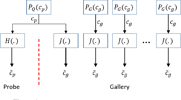 Figure 1 for Optimal Strategies for Matching and Retrieval Problems by Comparing Covariates