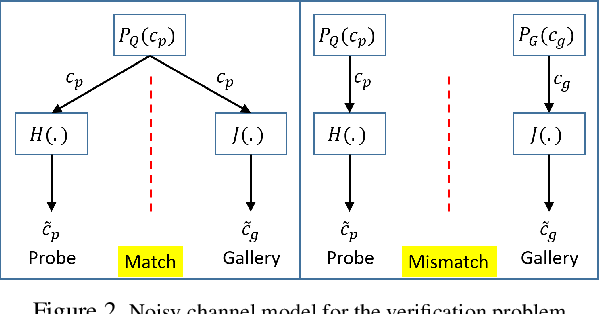 Figure 2 for Optimal Strategies for Matching and Retrieval Problems by Comparing Covariates