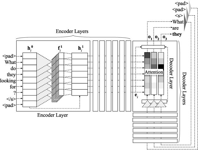 Figure 1 for A Multilayer Convolutional Encoder-Decoder Neural Network for Grammatical Error Correction