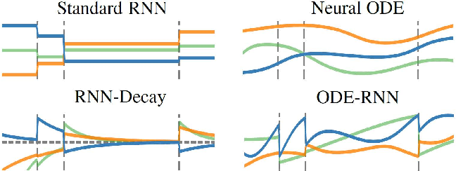 Figure 3 for The LOB Recreation Model: Predicting the Limit Order Book from TAQ History Using an Ordinary Differential Equation Recurrent Neural Network