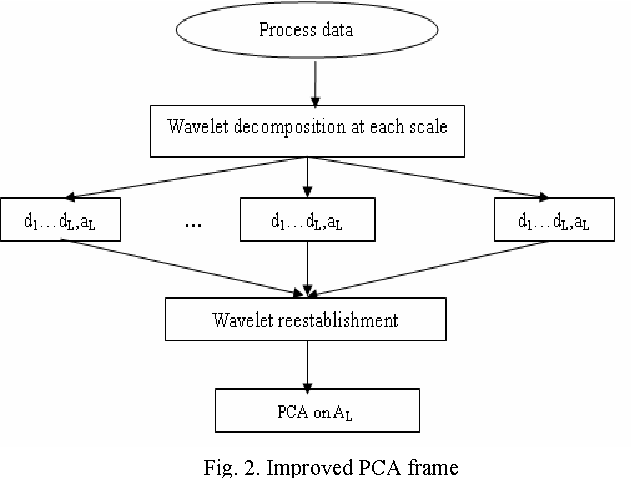 Fig. 2. Improved PCA frame