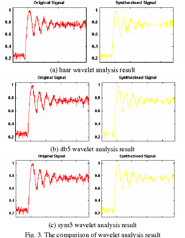 Fig. 3. The comparison of wavelet analysis result