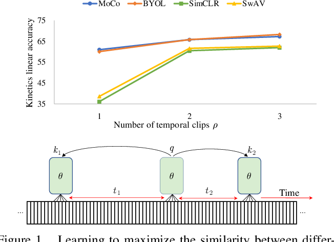 Figure 1 for A Large-Scale Study on Unsupervised Spatiotemporal Representation Learning